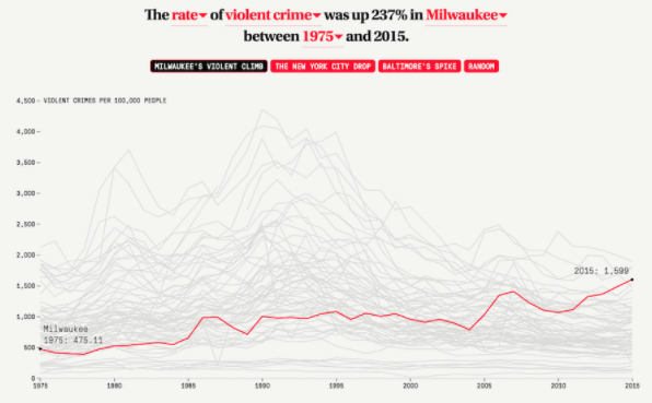 Visualizing data from American crime statistics.